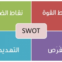 أسلوب سوات SWOT analysis